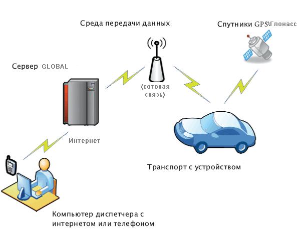 Принцип работы GPS-трекера