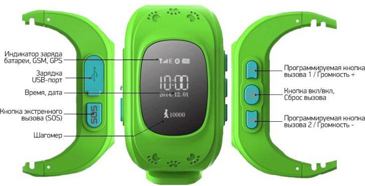 Технические характеристики Детских GPS часов