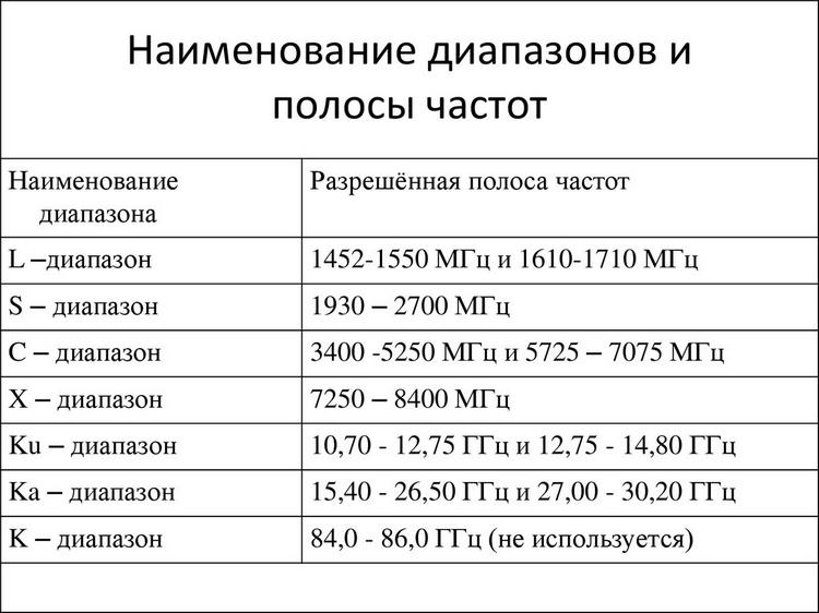 Диапазоны и полосы частот антирадаров