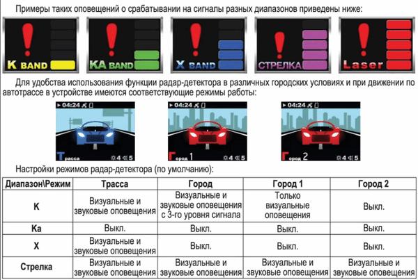Диапазоны работы радар-детекторов