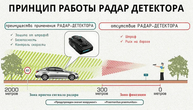 Принцип работы сигнатурного радар-детектора