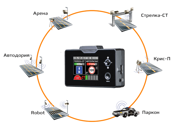 Возможности обнаружения радаров